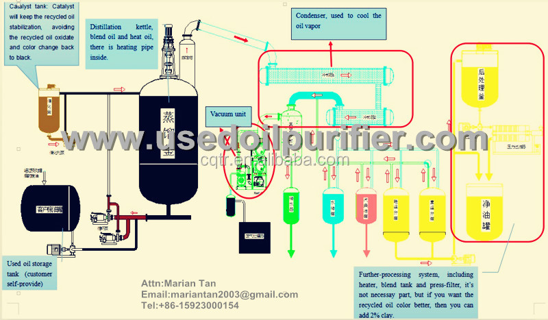 Waste vacuum distillation used oil recycling equipment oil for How to tell if garbage disposal motor is burned out