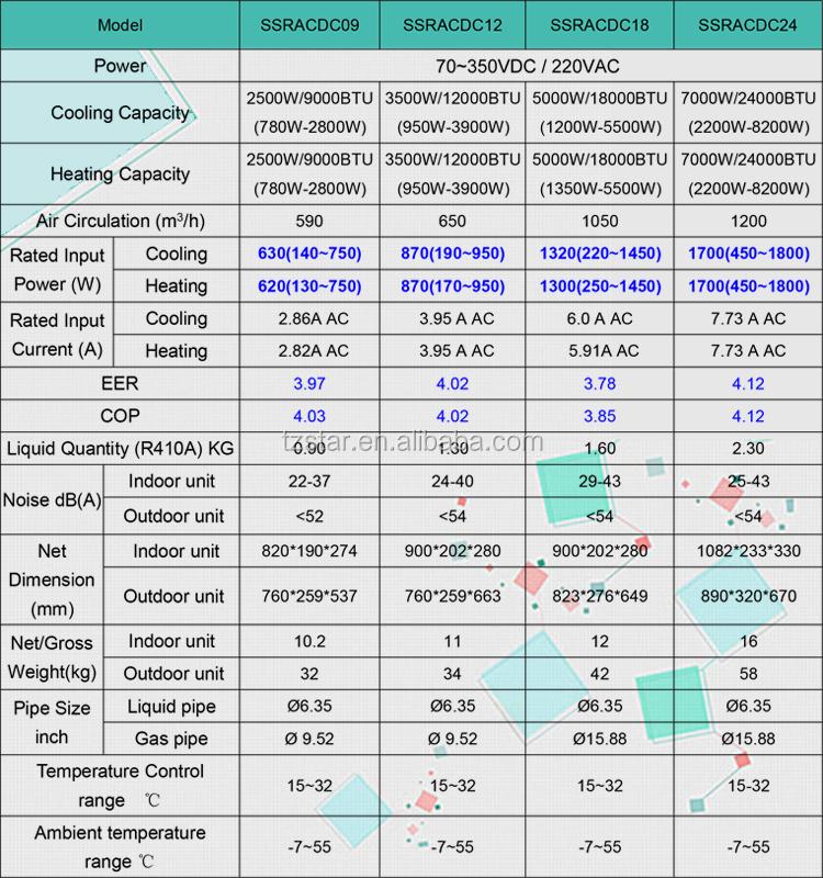 18000btu AC/DC  hybrid solar air conditioner used for hotel, home