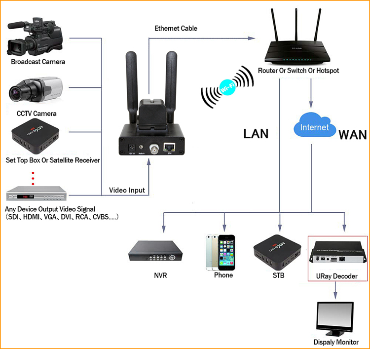 URay Wireless H.264 Analog SD Video CVBS RCA AV To IP Encoder BNC To IP encoder WIFI Live Broadcast Encoder RTMP RTMPS