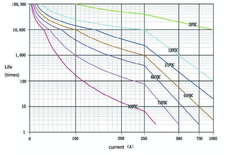 Adh100 24vdc Photovoltaic Inverter Parts 100a 2no