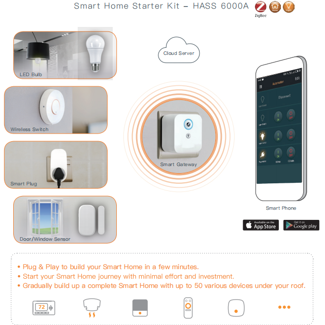 ZigBee wireless Smart Home Kit - DIY kit smart home system with home automation gateway