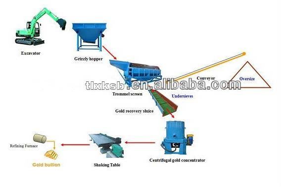 HTB1saS6HFXXXXayapXXq6xXFXXXT tommerl gold wash plant small gold finder machine for sale buy