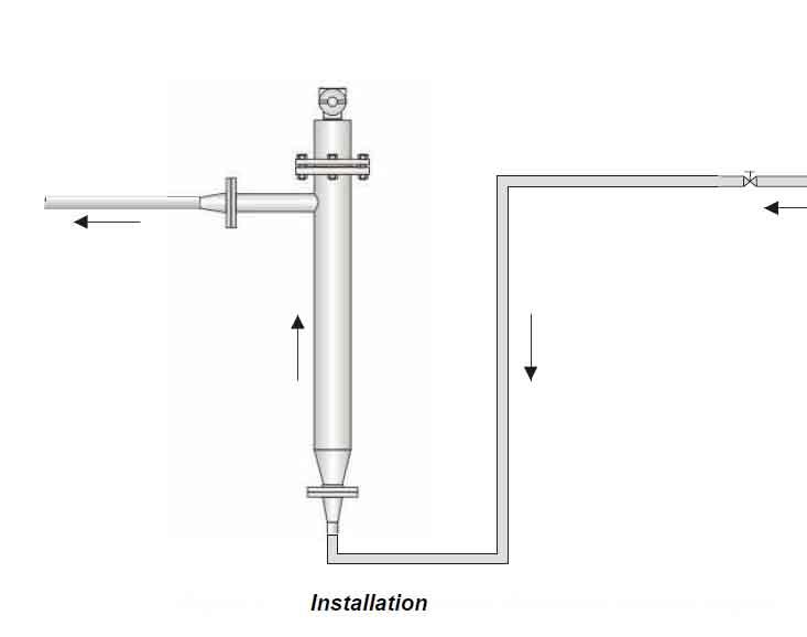 Online Liquid Densitometer Density Meter Direct Reading Type ...