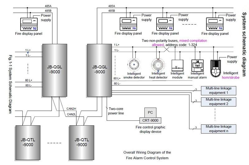 semi wiring diagram wiring diagram for fire alarm system the wiring diagram wiring diagram fire alarm semi addressable nodasystech