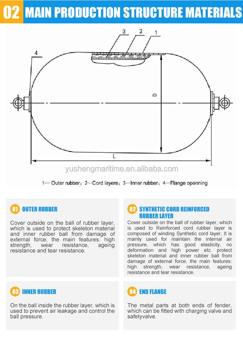 EVA Espuma de Poliuretano Preenchido Fender Barco Proteger Navio De Colisão
