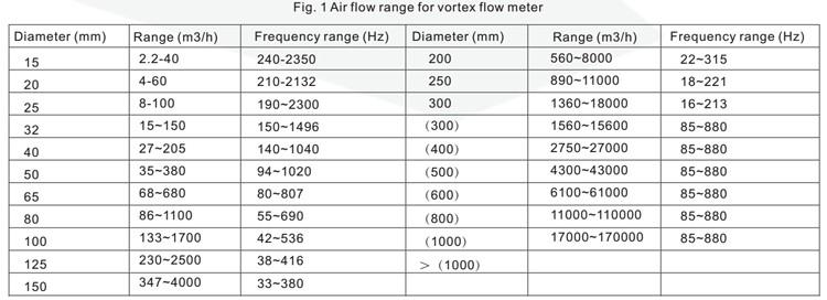 GVF100 RS485 flange installation Vortex Air flow meter price