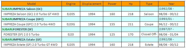 new mass air flow sensor maf sensor for subaru impreza 2 0i 1998 new mass air flow sensor maf sensor for subaru impreza 2 0i 1998 2000 oe