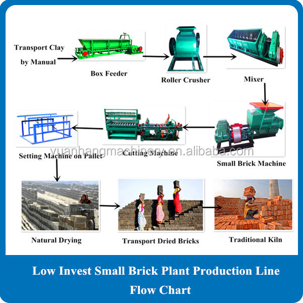 requirement for business plan for brick manufaturing