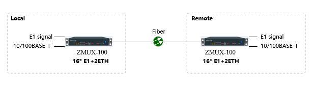 PDH Optical line terminal _ZMUX-100