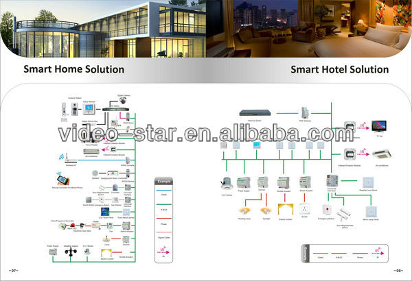 Knx K Bus Smart Home Automation System Actuator And Controller