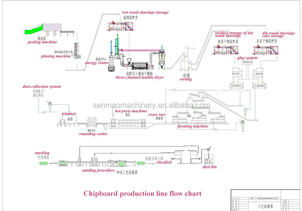 Fiber cement board production line particle