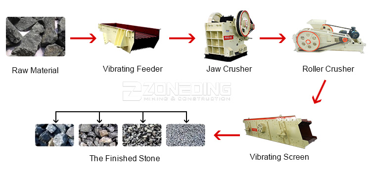 Rock double roll crusher mill crusher roller breaker machine sales