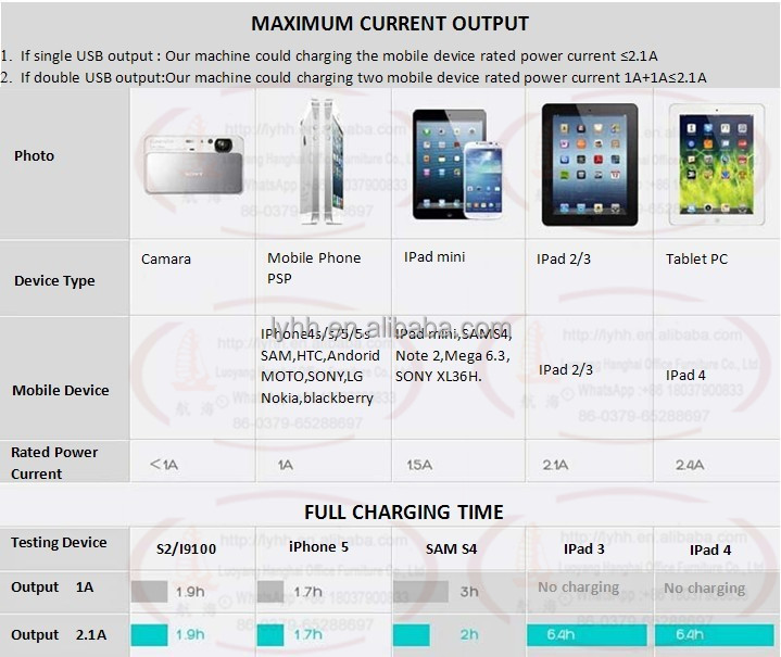 New Design 30 Compartment I Phone Charge Controller Metal Locker ...