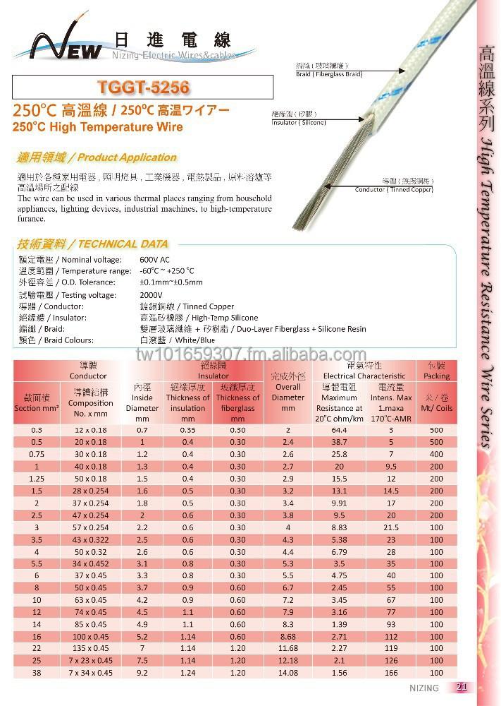High Temperature Wire Ceramics, High Temperature Wire Ceramics ...