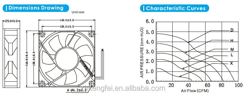 12v Dc Fan 140*140*25mm Tiny Cooling 14025 Fans High ...