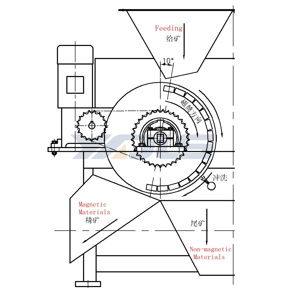 dry type magnetic drum separator dry type magnetic drum separator Centrifugal Water Separator Fuel dry type magnetic drum separator dry type magnetic drum separator suppliers and manufacturers at alibaba