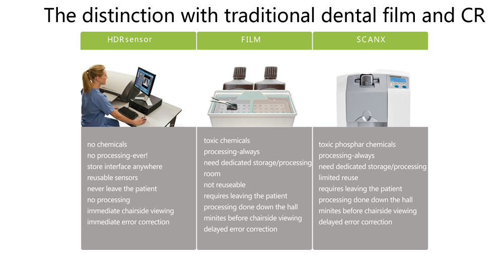 CE ISO Handy CMOS chip dental digital intraoral x-ray sensor for sale