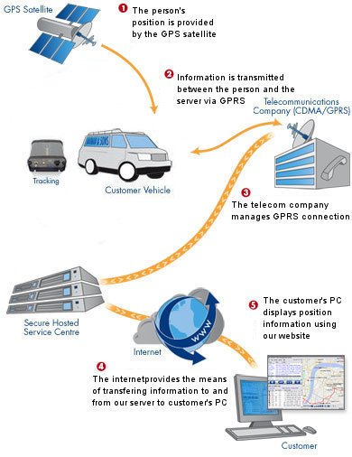 Web-based GPS Tracking Server software