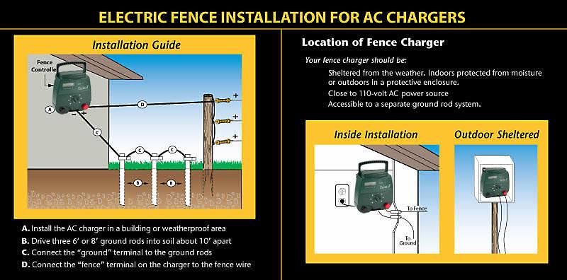 5J Электрический забор Energizer для слон электрическое ограждение зарядное eac100m-installation.jpg