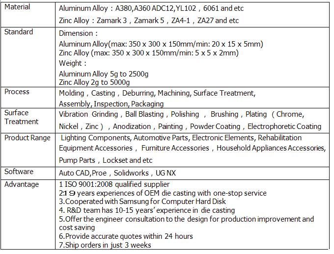 Oem Professional Manufacturer Of Aluminum Die Casting Parts