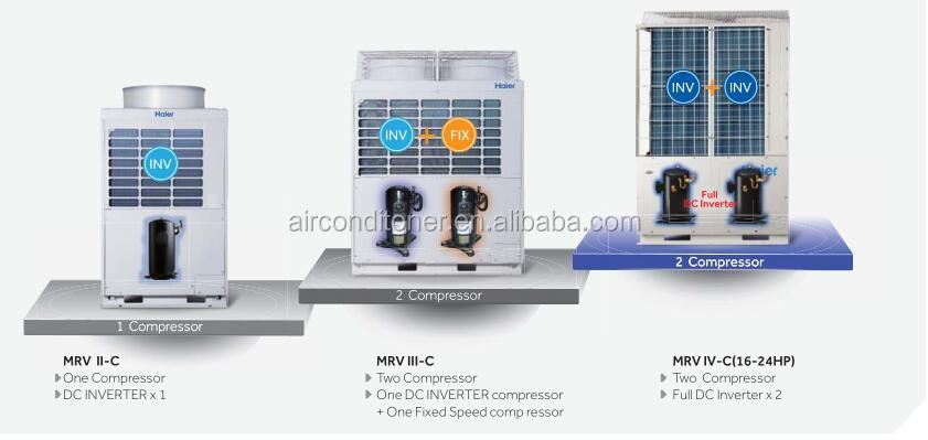 Gree Midea Haier Ac Price Wholesale Cassette Vrf Air Conditioner - Buy Vrf  Air Conditioner,Air Conditioner,Vrf System Working Principle Product on