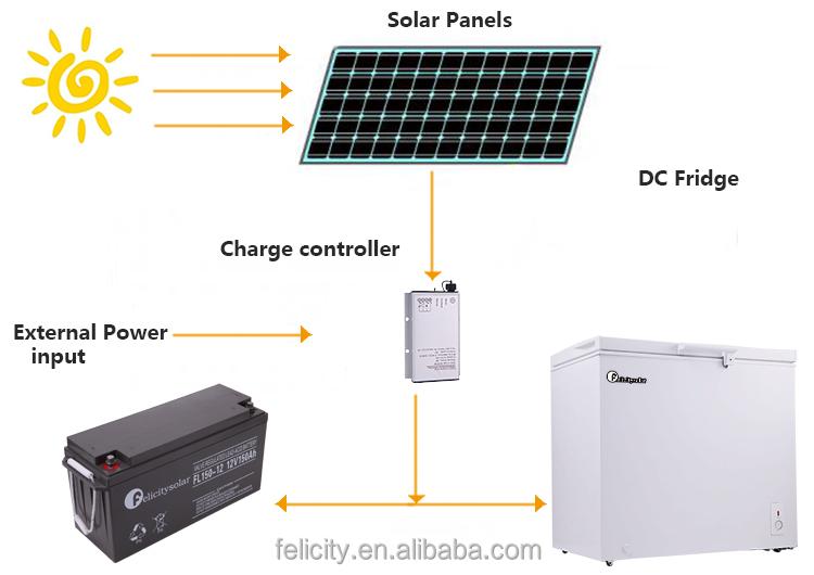 New Design 12v Dc Solar Power System Refrigerator Fridge