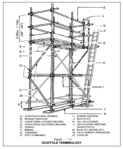 Perry Scaffolding On Stairs : Metal scaffolding diagrams auto wiring diagram today
