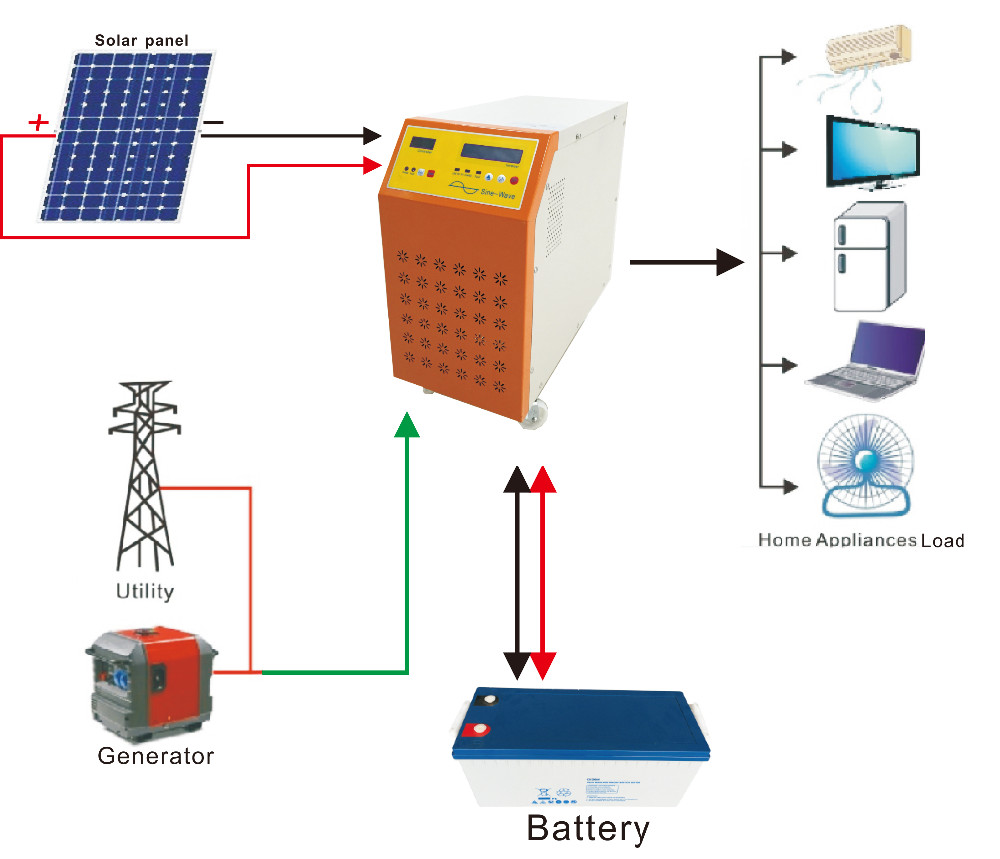 4kw 5kw Solar System Price For Home Use Philippines Batteries 10kw Plant Customer S Install Feedback