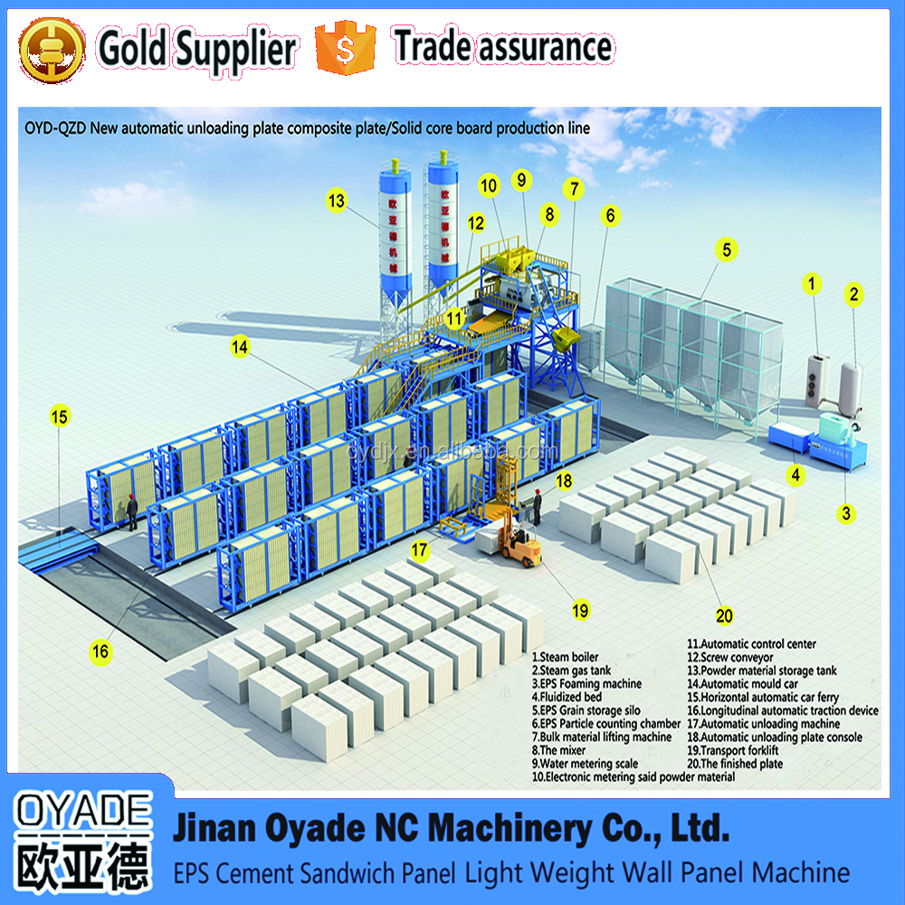 OYADE brand different automation vertical/horizontal type Automatic Grade lightweight wall panel making machine