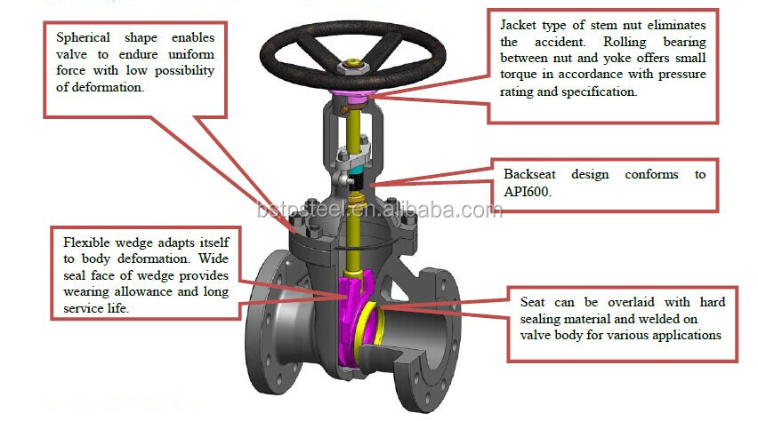Ductile Iron Water Pipe Gate Valve Buy Ductile Iron Gate