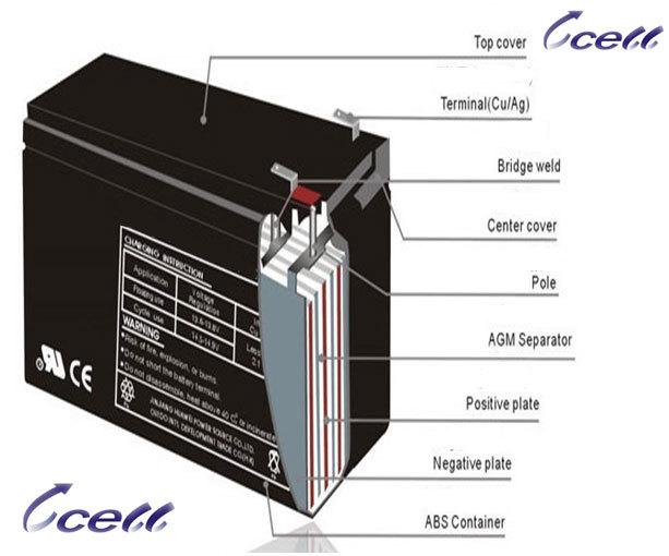 haute capacit 12ah rechargeable batterie au plomb 12 v batterie tait faible prix made in china. Black Bedroom Furniture Sets. Home Design Ideas