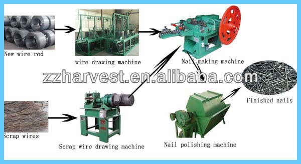 Automatic wire nail making machine price buy automatic wire nail wire drawing machine used for drawing the wires into smaller size of wires keyboard keysfo Choice Image