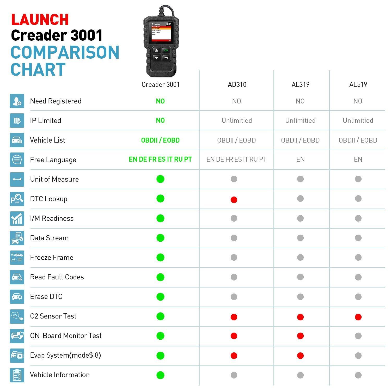 Lettore di Codici per Auto LAUNCH CR3001 CReader 3001 OBD2 Strumento diagnostico per spegnere Test di Sistema di evap Supporto sensore O2 Controllo della Luce del Motore