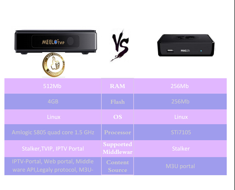 Iptv set top box Amlogic S805 quad core LibreElec linux system MEELO TVIP  4K, View iptv set top box, Joinwe Product Details from Shenzhen JoinWe