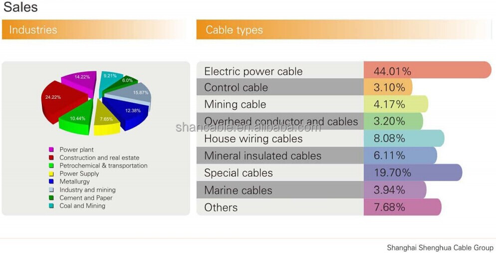 Cables Power Cable,3 Core Mv Copper Cable,Types Of Electrical ...