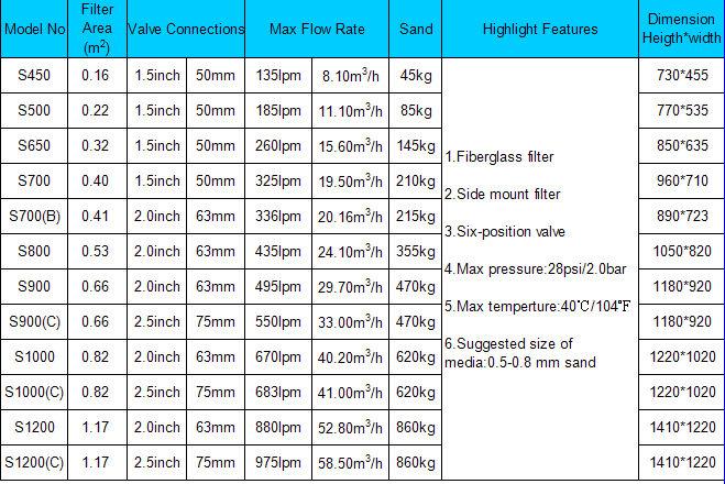 alta eficiencia y mejor precio montaje lateral fibra de vidrio piscina filtro de arena del tanque - Piscinas De Fibra Precios