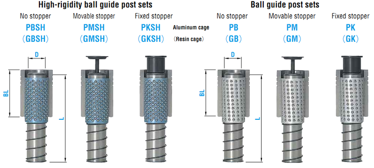Hardware Guide Pillar and Bushing Sets for Die Set