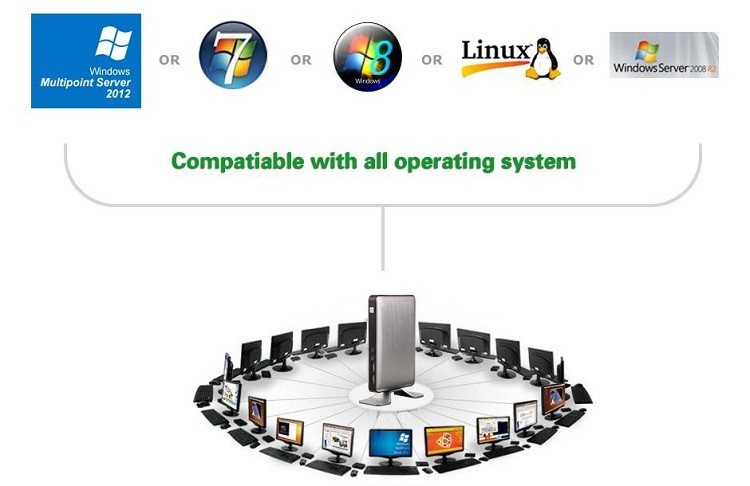 Cheap Price RDP8 Thin Client X5 for Windows Linux MultiPoint Sever and Windows 8 Fanless Cloud Computer VMware USB Printer 720P