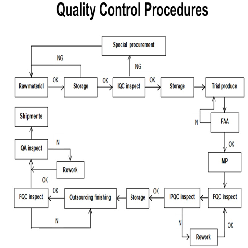 pressure die casting process pdf