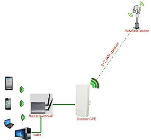 Engineering a wireless base station 1-3 km high-power wireless AP bridge with 120 degree support SSID Management