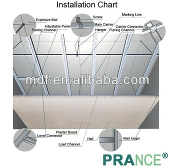 Low Price With Good Quality Standard Size Gypsum Plaster Water Resistant Board Drywall