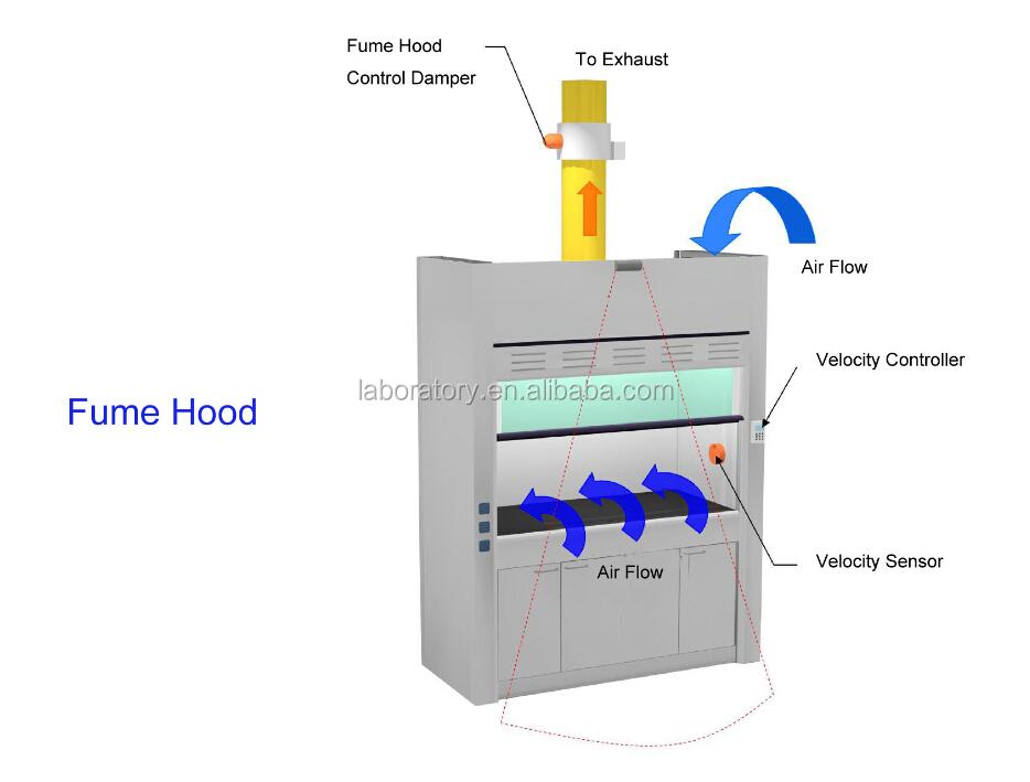 Boka Fume Hood Ductless For Sale Buy Laboratory Fume