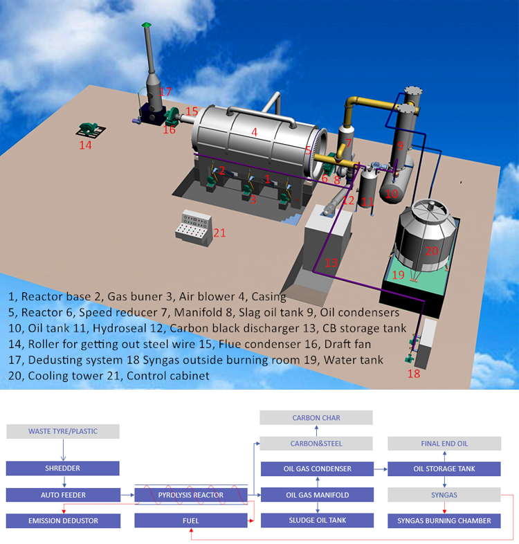 Tire Pyrolysis Oil Distillation Plant In India - Buy Coal Pyrolysis  Plant,Tire Pyrolisis Product on Alibaba com