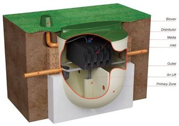 Entec Biotec (airflow System) - Buy Economic Sewage Treatment Plant Product  on Alibaba com