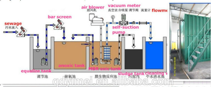 buried sewage treatment plant (stp) for hospital/domestic wastewater,  underground package water