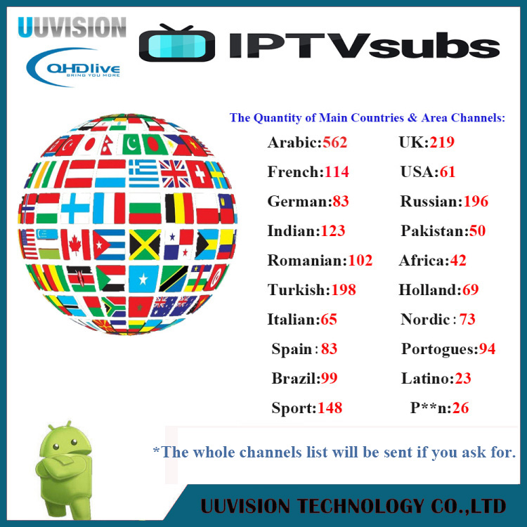 12 Months IPTV Subscription USA Channels with MINI Quad Core Android 7.1 TV Box Set top Box Android TV Box