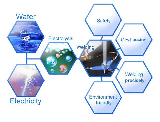 Ho-300t発電機用溶接、水燃料酸...