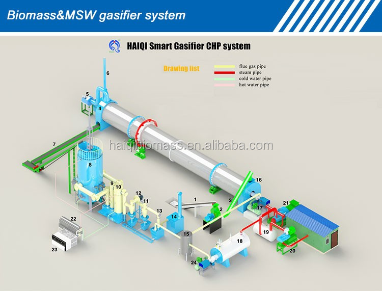 Biomass Gasification Furnace Plastic Waste Gasification Furnace Msw