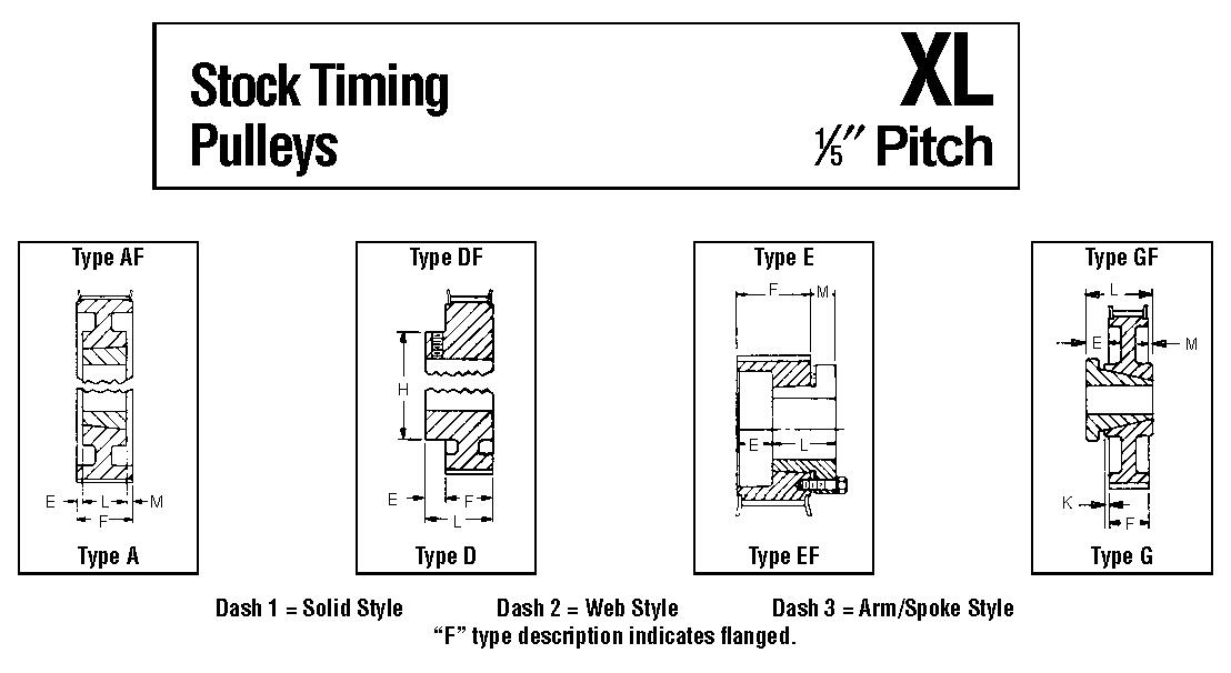 Timing Pulleys (American Standard)