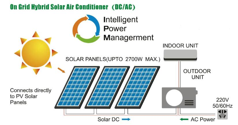 Coolsour 100% Solar Powered Split Air Conditioner Manufacturer BTU10000